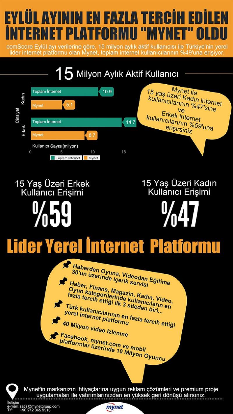 eylul-ayinin-enfazla-tercih-edilen-internet-platformu-mynet-oldu